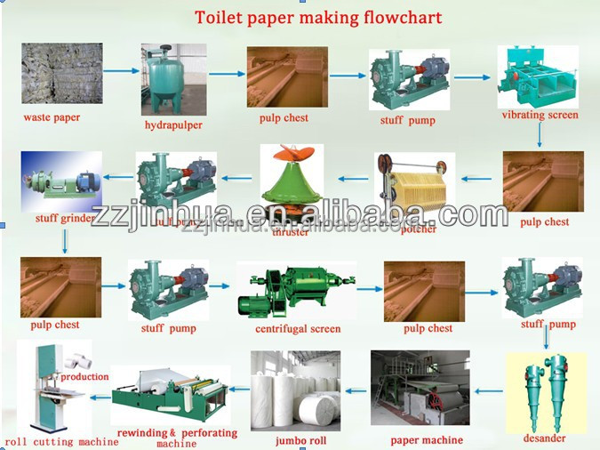 Toilet paper machine,paper making process,tissue paper manufacturing process