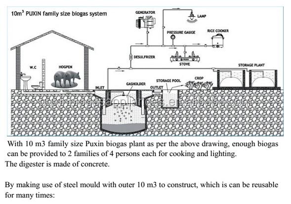 Awesome home biogas plant design contemporary interior for Household biogas plant design pdf