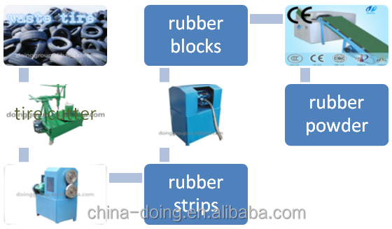 tyre powder/tyre crumb/tire recycling line