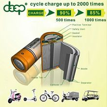 Rechargeable 48v 10ah e-bike lifepo4 battery pack EV/ electric cars/electric bicycles batteries with BMS CE ROHS MSDS