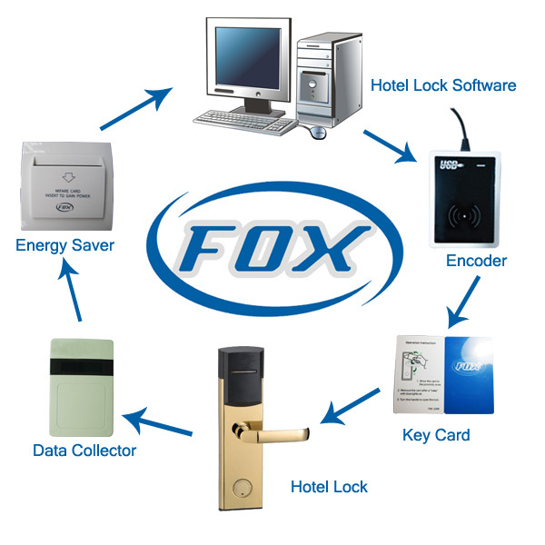 FOX RF hotel door lock data collector