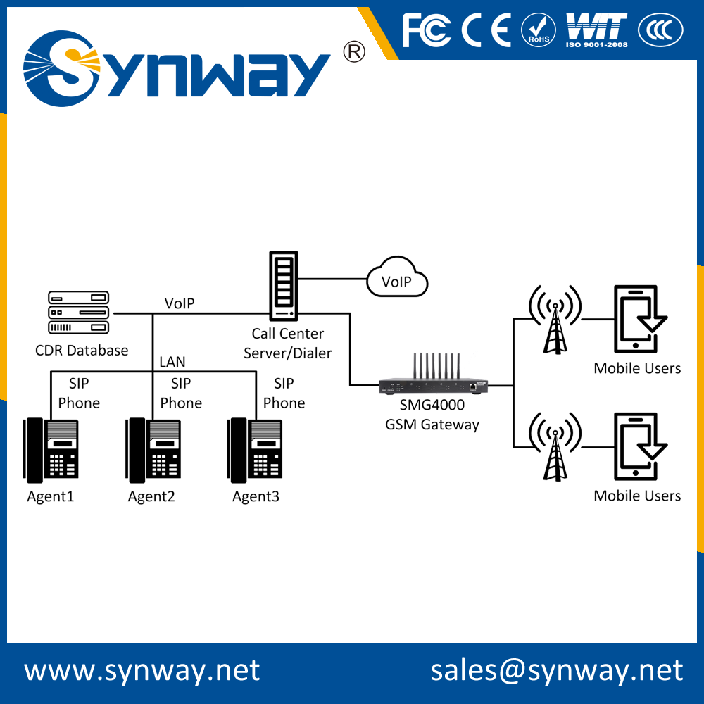 Good Quality voip wireless gsm gateway with certificate