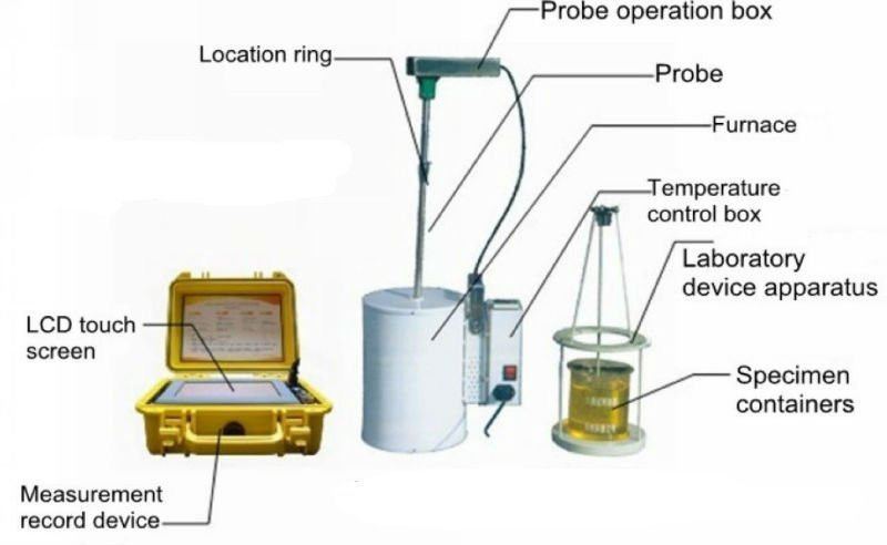 China quenching liquid cooling performance detector as IVF