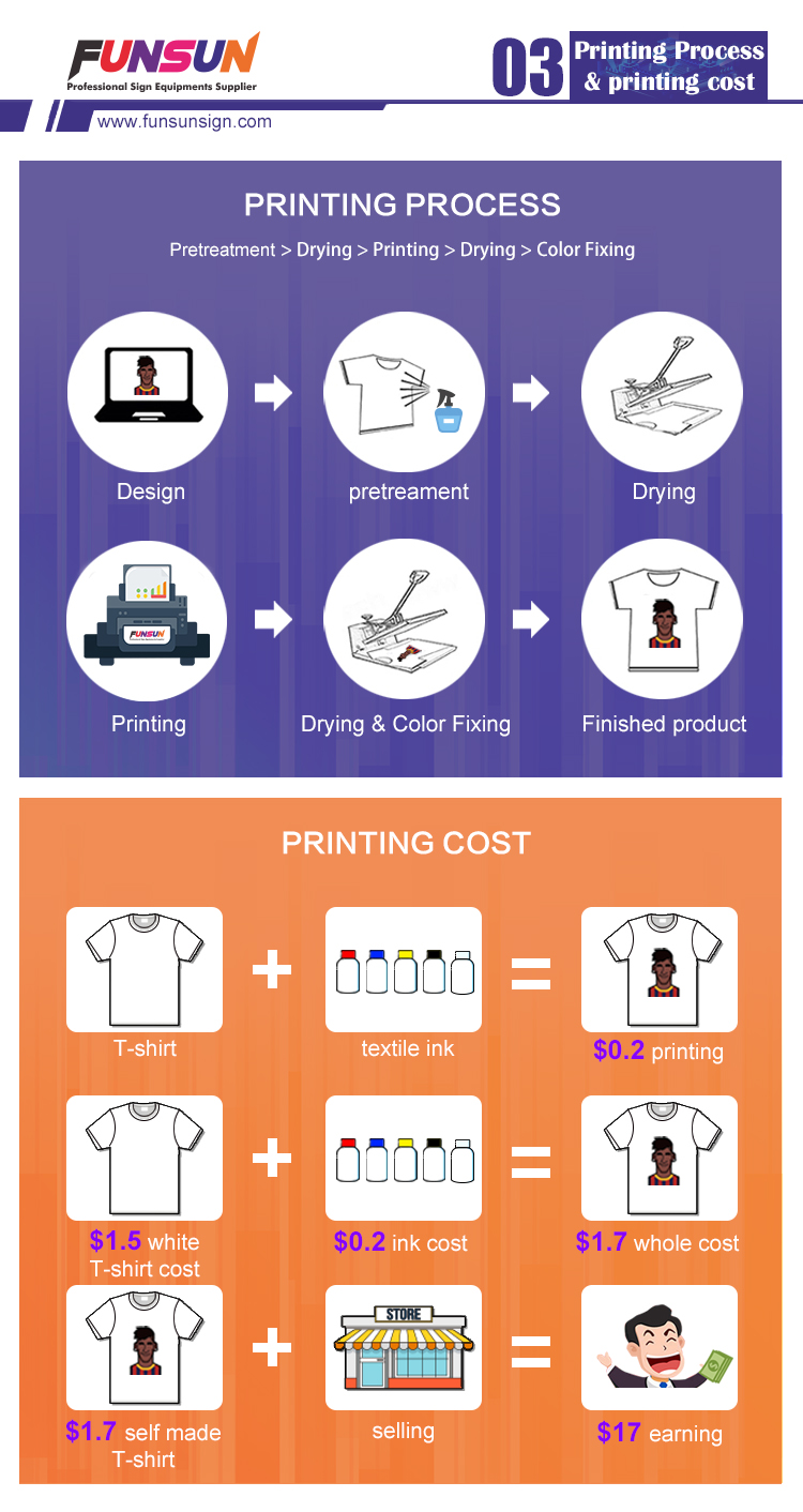 a3 size dtg  t-shirt garment printer1440dpi DTG printer with low printing cost