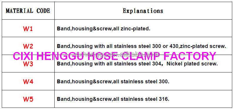 P type Hose clamp Rubber lined hose clips EPDM hose clamp Cixi Henggu hose clamp factory