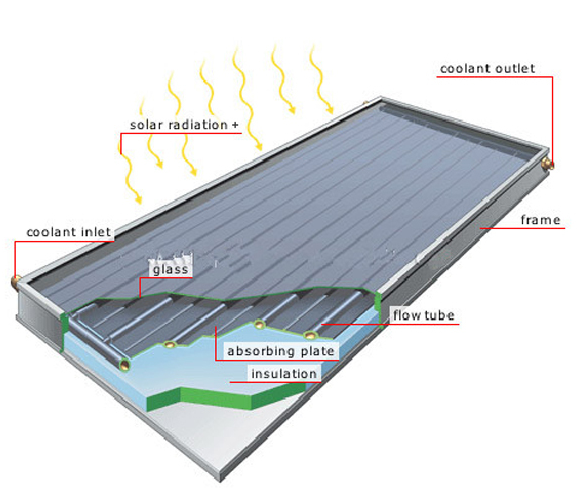 Solar flat Panel Collector solar water heater