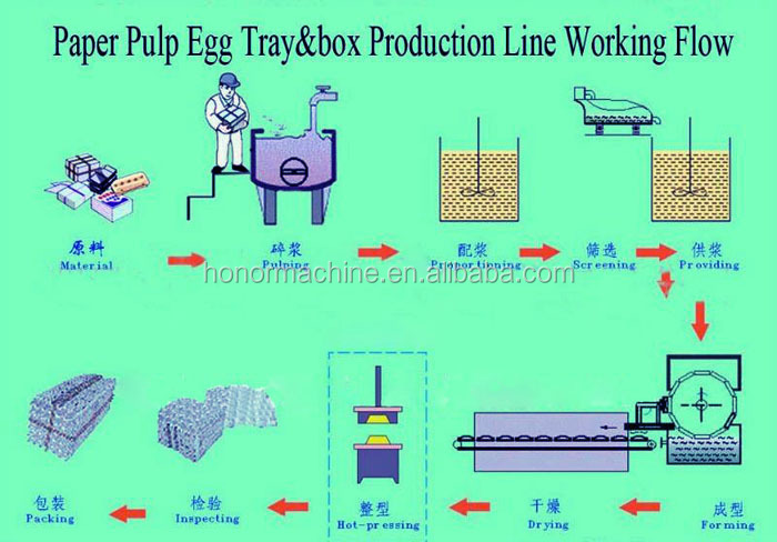 Paper recycled egg tray making machine egg machine alveole for How to make paper egg trays