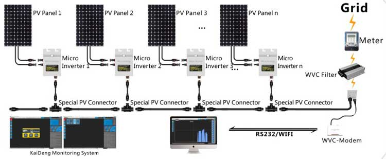 Micro inverter 260W outdoor solar system AC-DC monitoring function