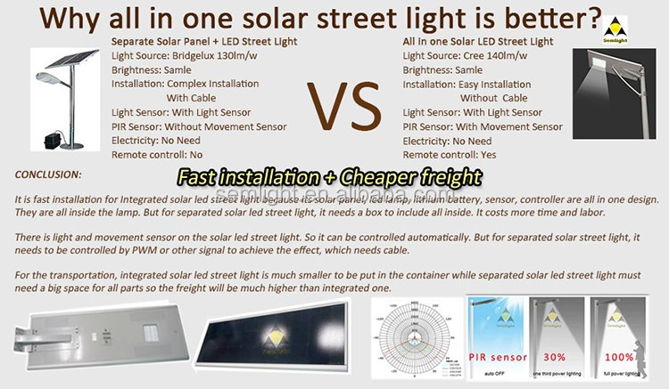 80W Hot Sale 2016 New High Power Waterproof Integrated Solar Led Street Light