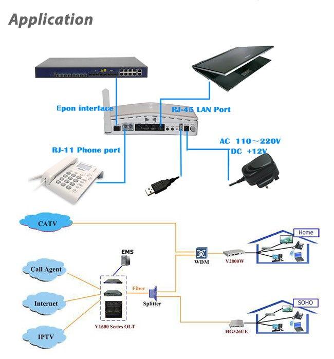 FTTH Solution GPON 4GE+2FXS+USB+ 11AC WiFi ONU Wireless Triple Play Device Supported WEB, CLI, TR069