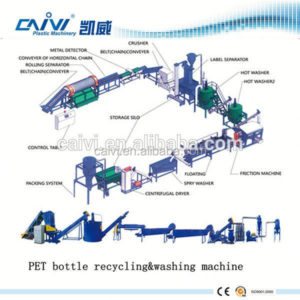 pet bottle recycling machine for sale/Plastic Recycling Line for pet