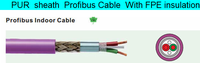 High quality coaxial cable rg59,cable manufacturer CCTV cable,copper conductor siemens profibus cable