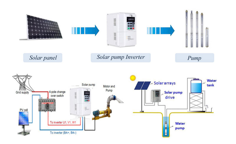 0.75kw to 160kw MPPT solar water pump inverter three phase