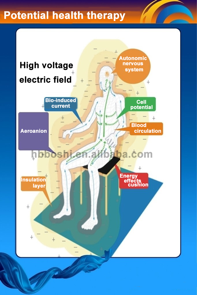 Factory offer household high voltage electrostatic machine for osteoarthritis pain, sciatica, insomnia relief