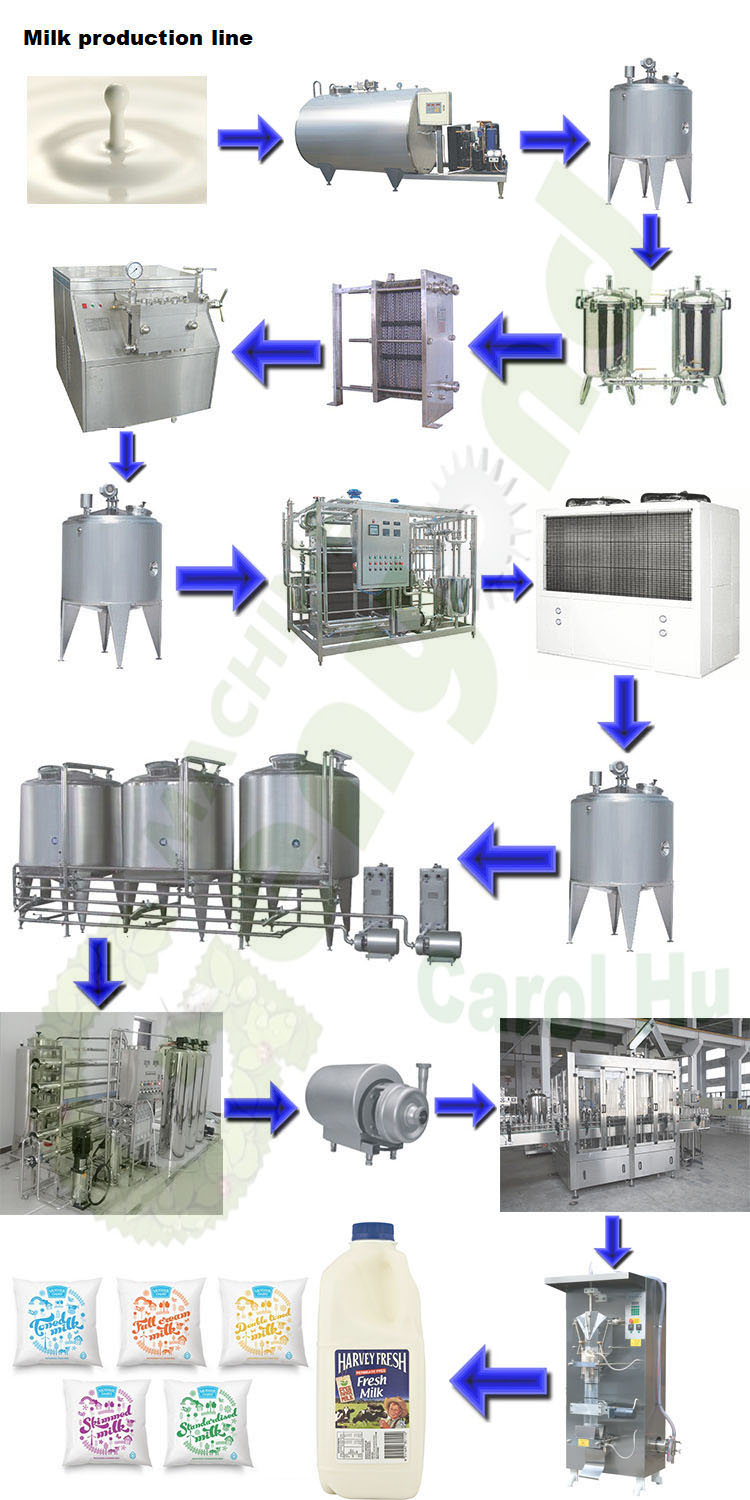 GYC milk production line plant processing supplier factory