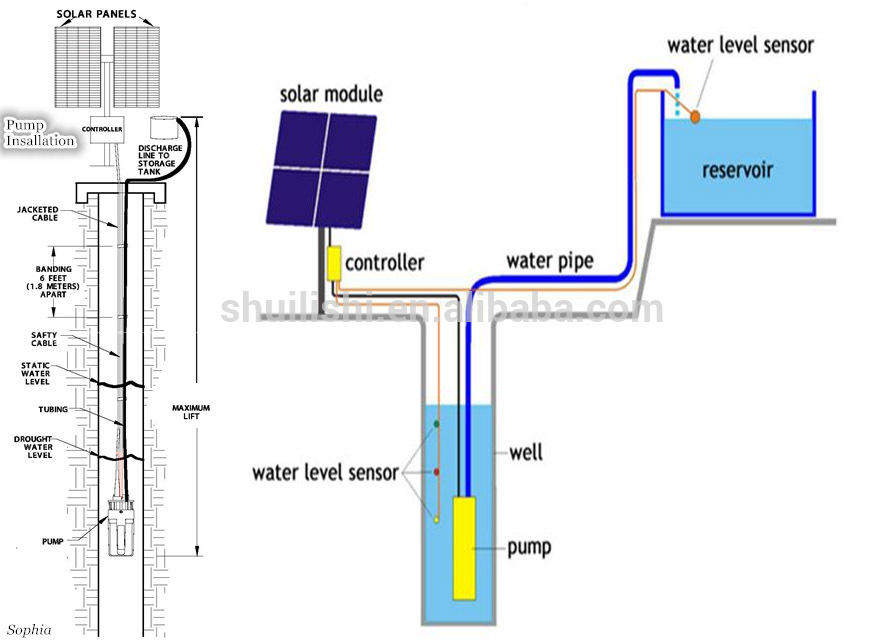 dc bore well solar water submersible solar agriculture water system view solar