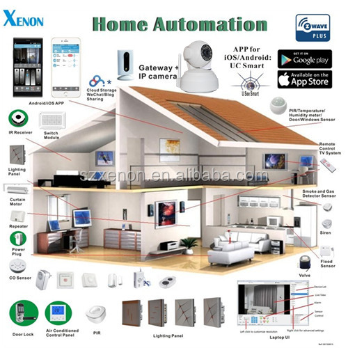 building automation/home automation hub standard Z-wave plus Hub gateway ,APP remote control