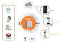 ZigBee and wifi manual wireless digital home security alarm system