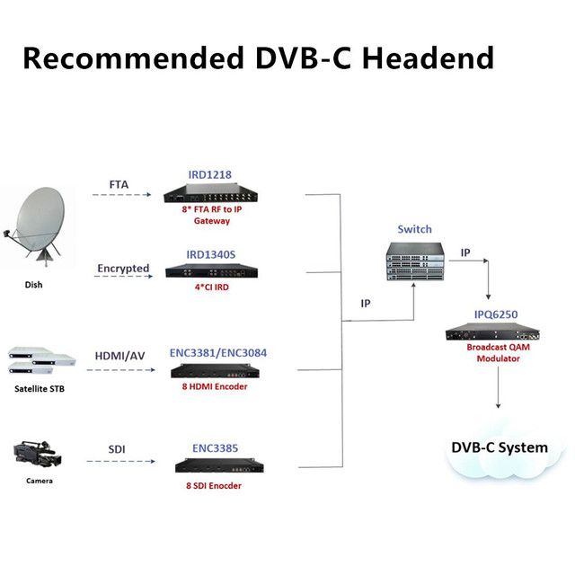 convert analog to digital tv system using digital hd encoder, qam modulator supporting most CAS, SMS, EPG