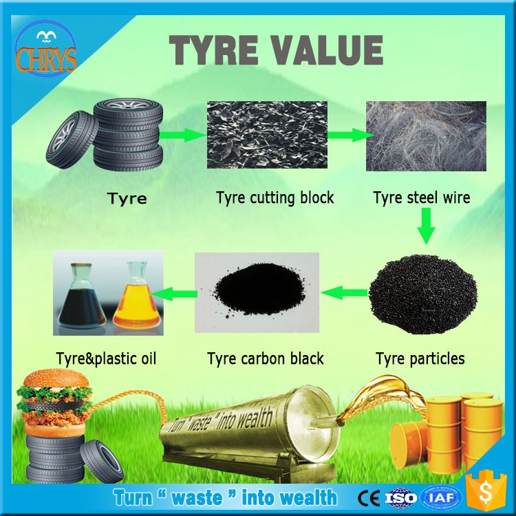 2016 no emission 10t to 20t 45% to 60% convert waste tire to fuel oil with CE SGS