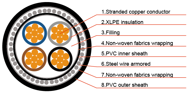 lzsh 0.6/1kv 4 core xlpe cable 70mm