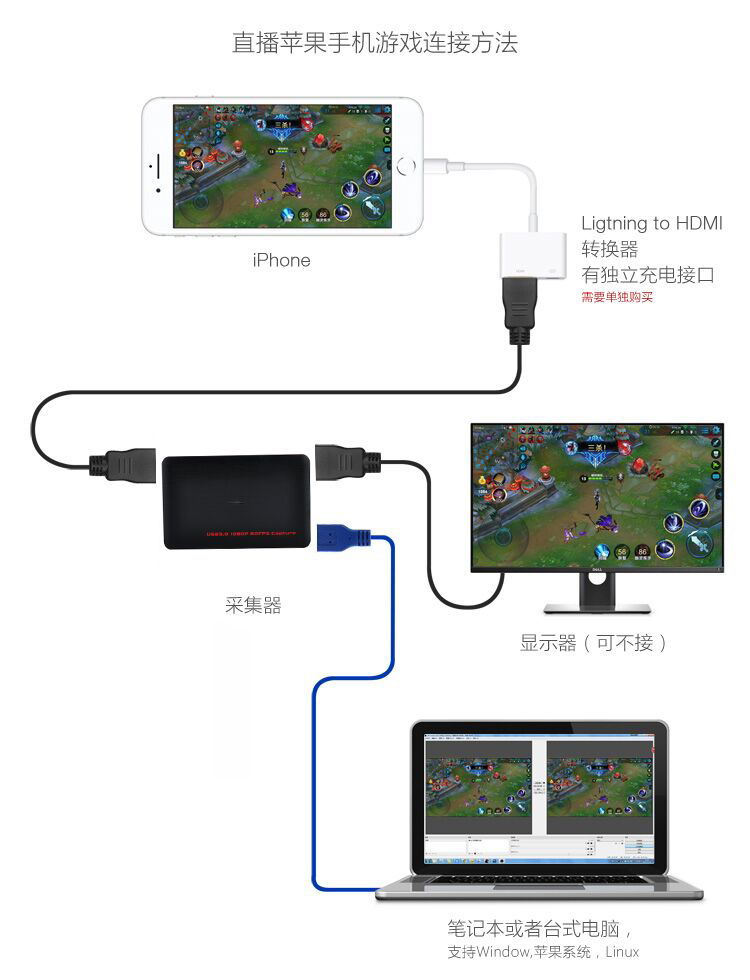 HDMI Game Capture Card USB 3.0 HD Video 1080P 60FPS, Live Streaming Game Recorder Device for PS4, Xbox One and Wii U etc