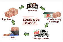 GFI Logistics (Logistics package;Air Freight Services;Ocean Freight Services)