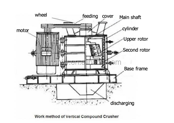 Composite crusher manufacturer Vertical River pebble crusher sand making machine