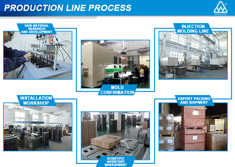SANWEI Processing and Production