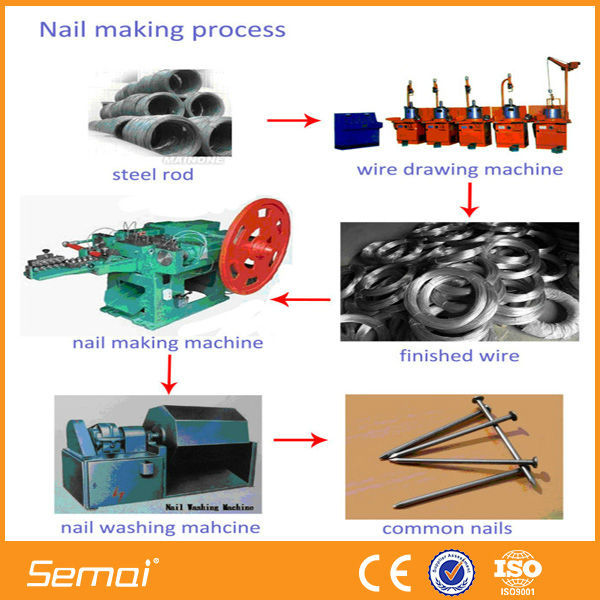 Attractive price used automatic nail making machine CE Approved