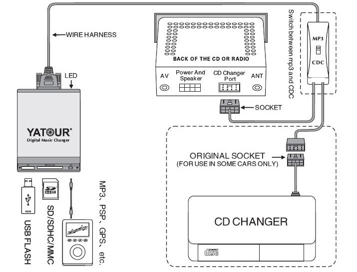 yatour  rd3  rd4  aux mp3 peugeot  citroen radio cd adapter  citroen radio cd adapter