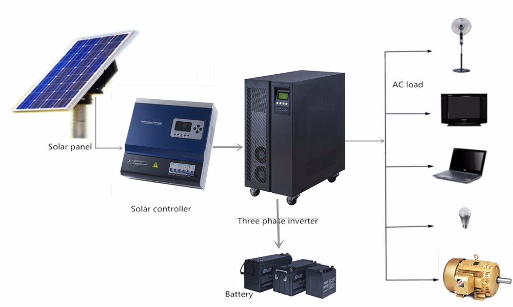 1kw 2kw 3kw 5kw 10kw 15kw off-grid hybrid wind and solar system for energy pv system