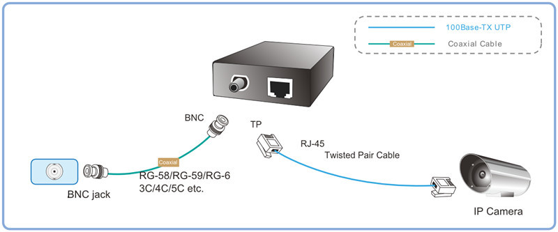 Coaxial Converter For Ip Cameras Converter Bnc To Rj45 ...