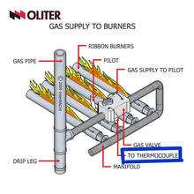 aluminum smelter gas cooker flexible flex armor thermocouple with stainless steel junction box