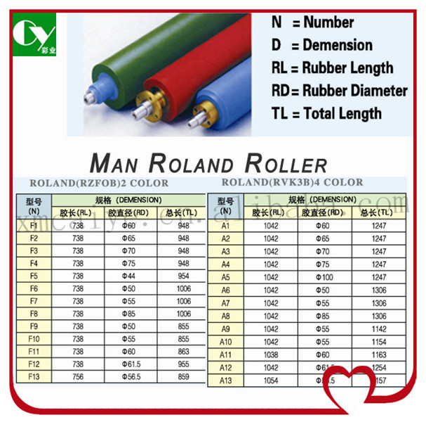 offset printing machine spare parts rubber roller for roland RZFOB machine