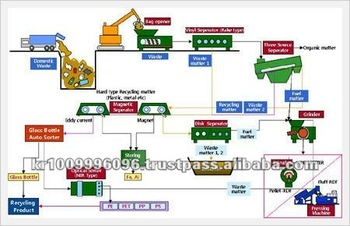 MSW(Municipal Solid Waste) Automatic Sorting System
