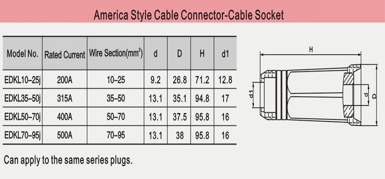 America Style Welding Cable Socket 50-70/ Welding Cable Connector Best Price