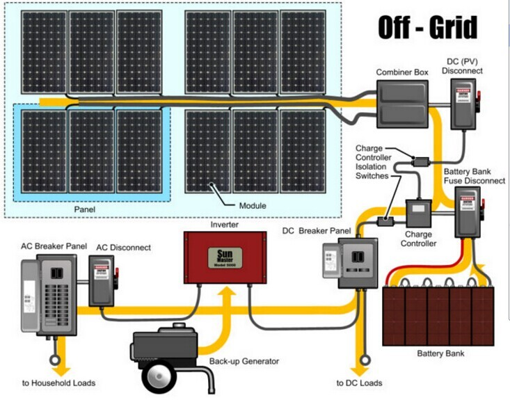 Customizable On Grid Tied And Off Grid Solar Power System