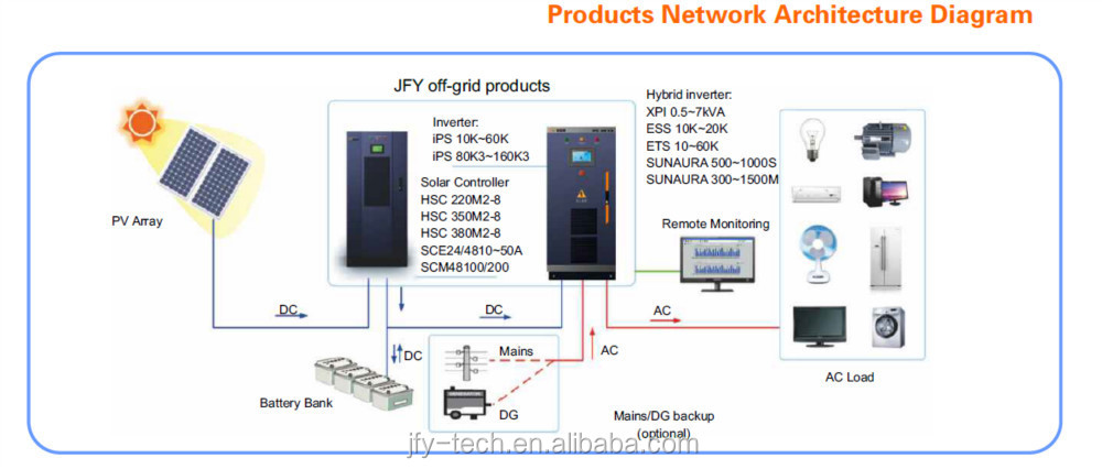 New product!XPI series Hybrid charger inverter(0.5-7kva)
