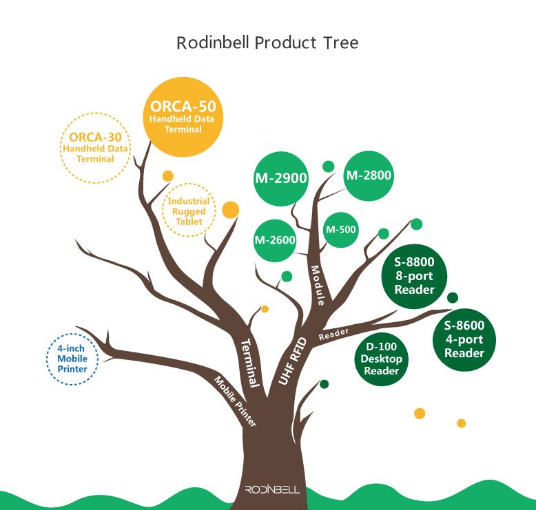Rodinbell Android 6.0 Uhf Rfid handheld Reader Manufacturer