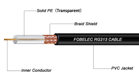 FOBELEC RG213 wireless coaxial RF cable. For mobile communications, radio communications, broadcasting systems and GSM Antenna.5
