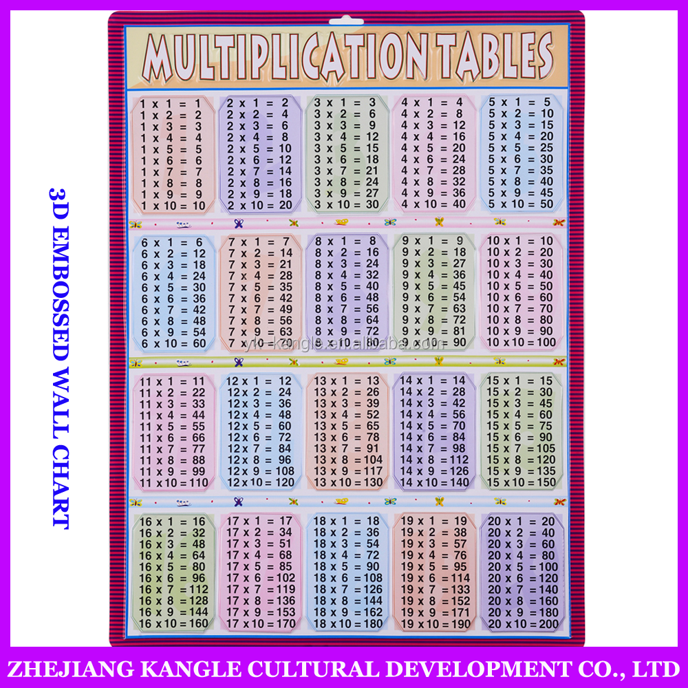 Children educational charts pictures with multiplication table chart learning chart