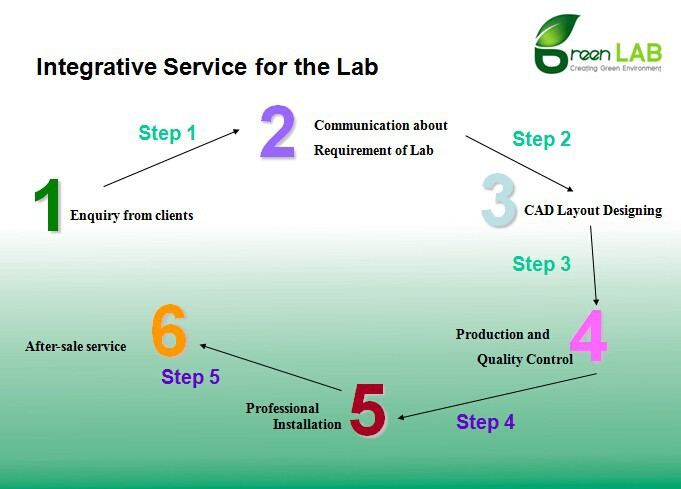 GREENLAB Laboratory Furniture,Lab bench,storage cabinet