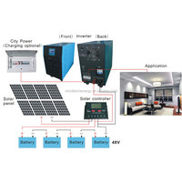 PV Panel 260w Waterproof Micro Grid Tie Solar Inverter