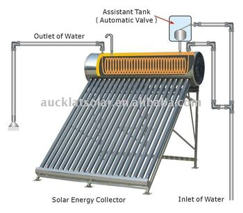 EN12976 compact pre-heated thermosyphone solar water heater system