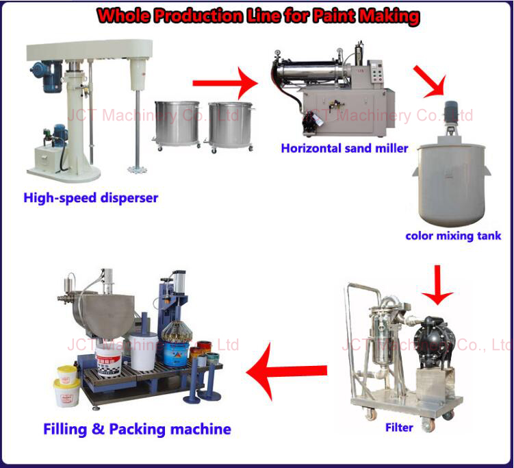 paint mixing machine and paint production line