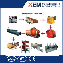 2015 Buyers Intersted Copper /Gold /Chrome Ore Beneficiation Plant Machinery with Latest Technology