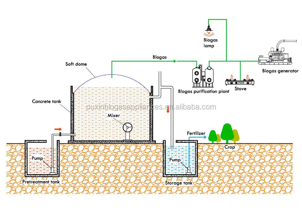 Биогаз для отопления дома