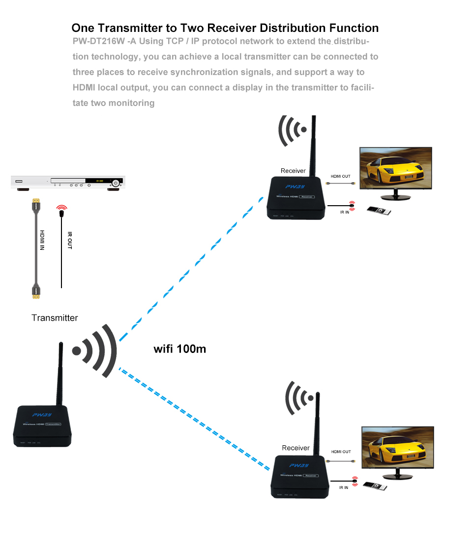 PWAY 5g Wireless HDMI Extender 100m 1080P HDMI Transmitter Receiver