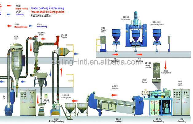 Powder Coating Production Line Buy Powder Coating